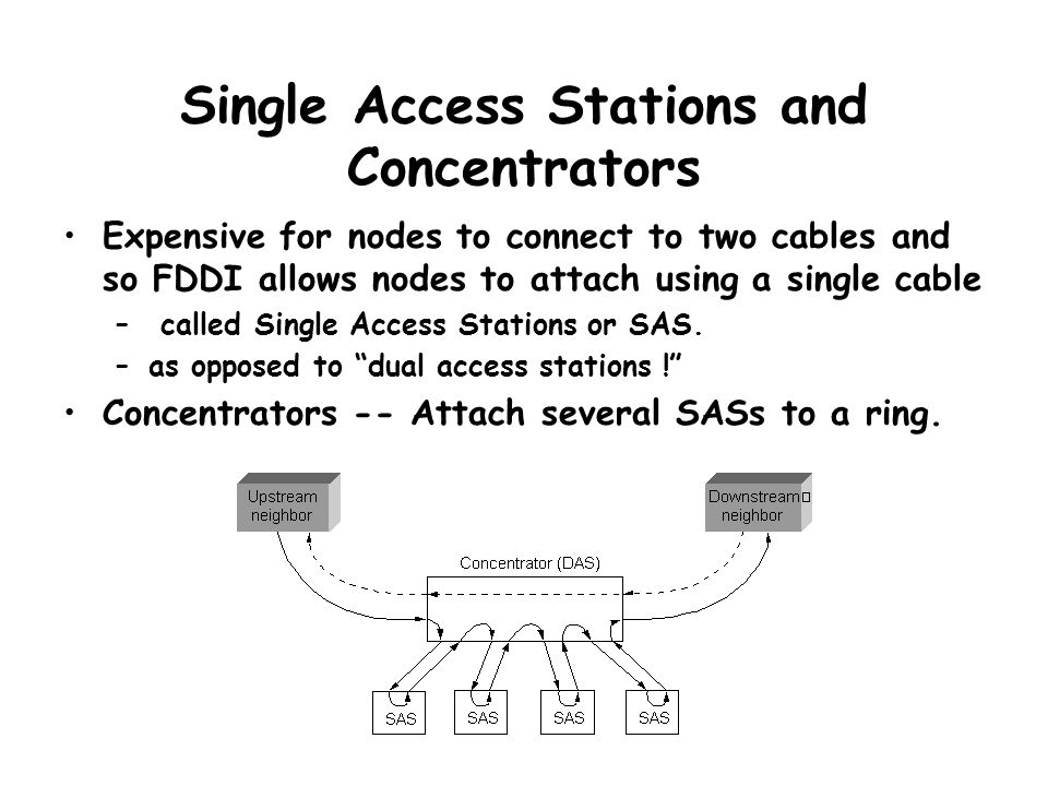 Single Access Stations and Concentrators Expensive for nodes to connect to two cables and so FDDI allows nodes to attach using a single cable – called