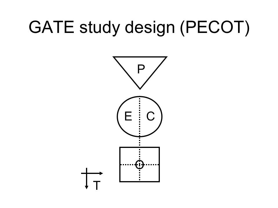 The GATE frame © the shape of every epidemiological study