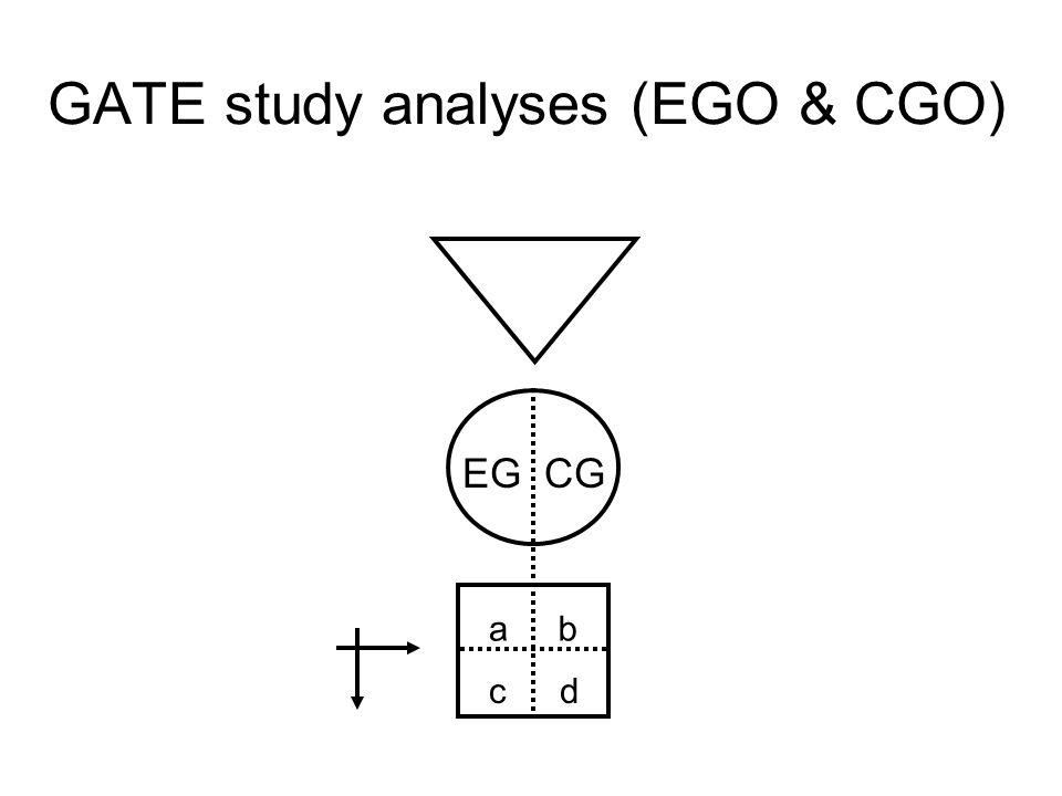 GATE study design (PECOT) P E C O T
