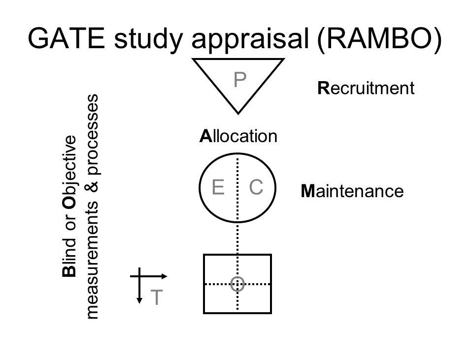 GATE study analyses (EGO & CGO) ab cd EG CG