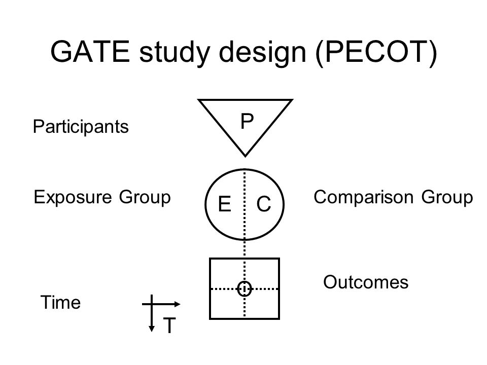 GATE study appraisal (RAMBO) P E C O T Recruitment Allocation Maintenance Blind or Objective measurements & processes