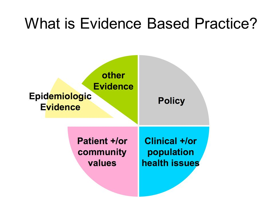 What is Evidence Based Practice?