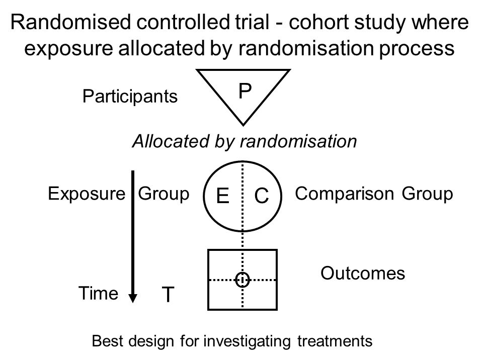 Cohort (follow-up) study: archetypal epidemiological approach Participants Exposure GroupComparison Group Outcomes Time P E C O T Allocated by measurement (not by randomisation) Best design for investigating aetiology (risk), prognosis