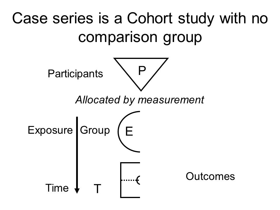 Randomised controlled trial - cohort study where exposure allocated by randomisation process Participants Exposure GroupComparison Group Outcomes Time P E C O T Allocated by randomisation Best design for investigating treatments