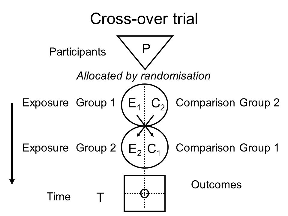 Before-after study Participants Exposure Group Comparison Group Outcomes Time P C O T Allocated by timing of intervention E
