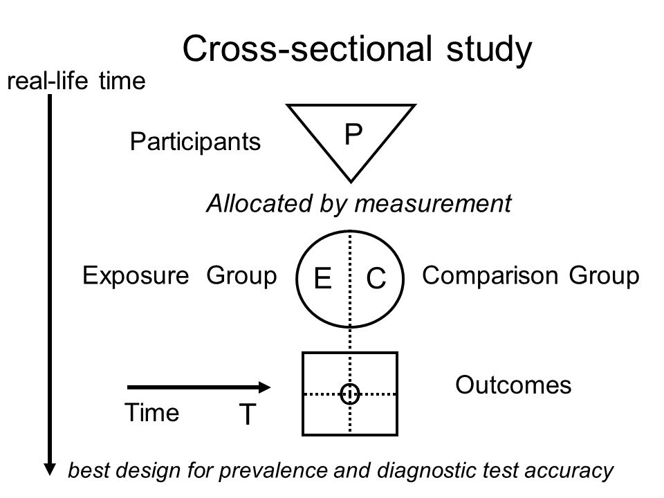 Cross-over trial Participants Exposure Group 2 Comparison Group 2 Outcomes Time P C2C2 O T Allocated by randomisation E2E2 E1E1 C1C1 Exposure Group 1 Comparison Group 1