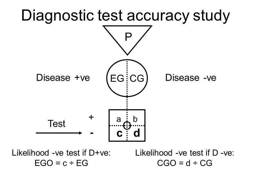 Diagnostic test accuracy study P EG CG O Disease +ve Test Disease -ve ab cd Likelihood +ve test if D+ve: EGO = a ÷ EG Likelihood +ve test if D -ve: CGO = a ÷ CG + -