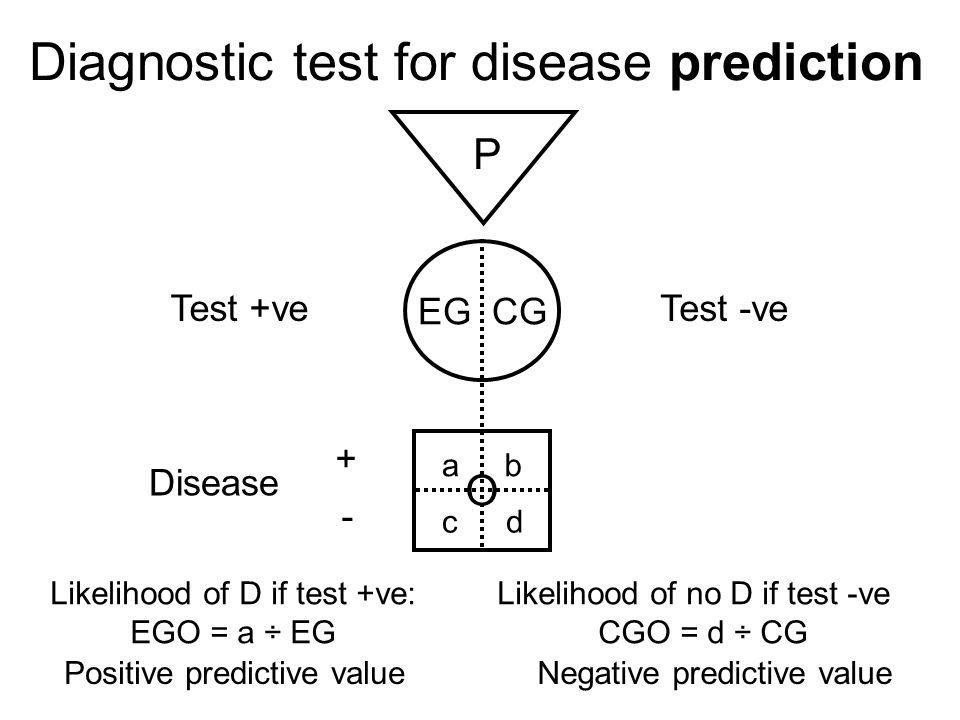 Diagnostic test accuracy study P EG CG O Disease +ve Test Disease -ve ab cd Likelihood -ve test if D+ve: EGO = c ÷ EG Likelihood -ve test if D -ve: CGO = d ÷ CG + -