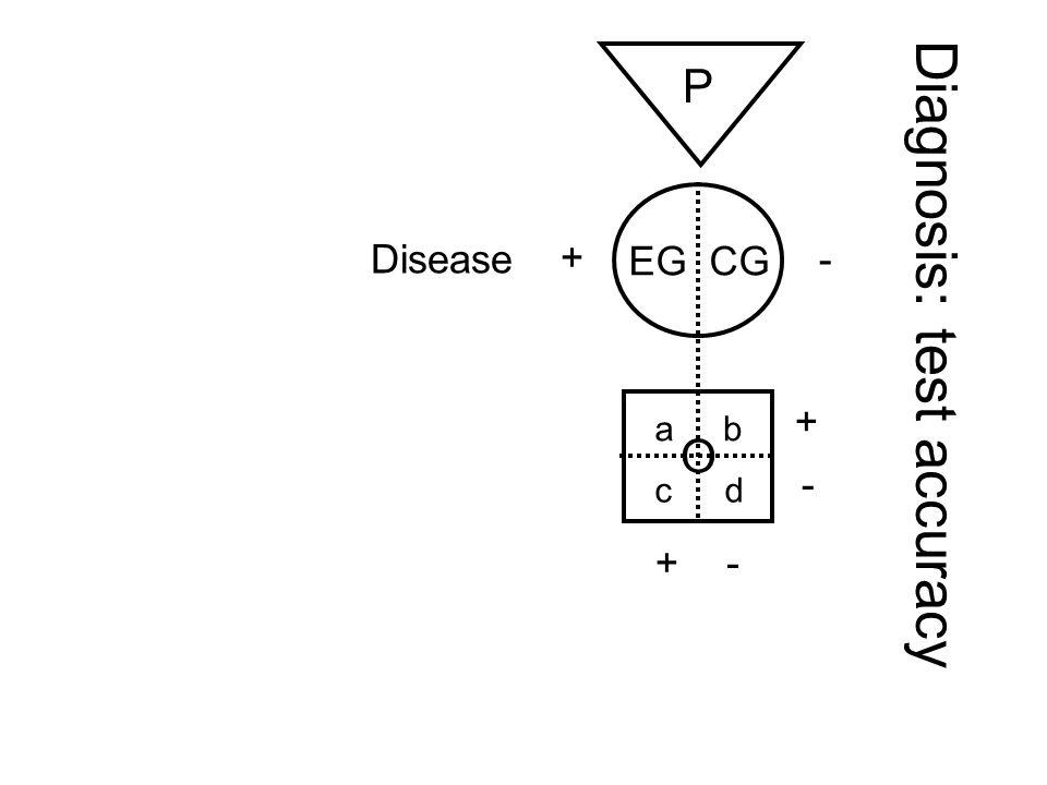 Diagnostic test for disease prediction P EG CG O Test +ve Disease Test -ve ab cd Likelihood of D if test +ve: EGO = a ÷ EG Likelihood of no D if test -ve CGO = d ÷ CG + - Positive predictive valueNegative predictive value