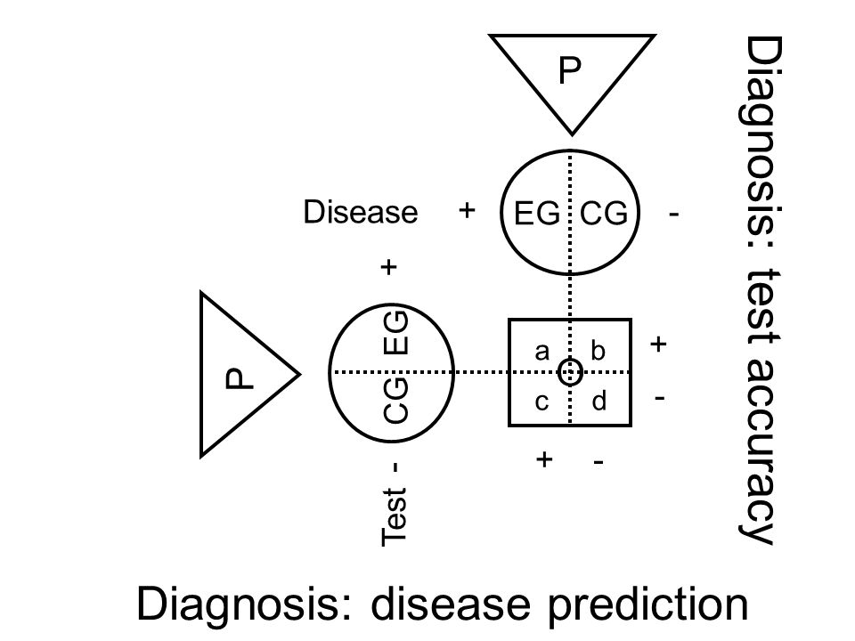 Diagnosis: test accuracy EG CG O Test ab cd + - P P CG EG Disease + - + - +-