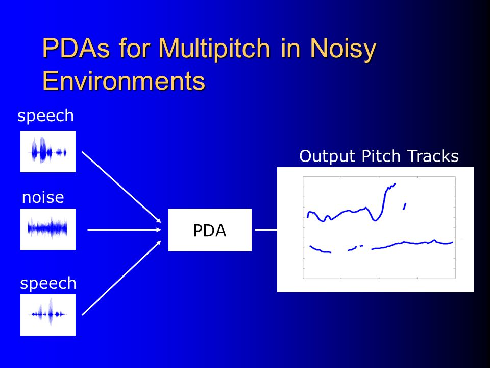 Pitch Determination Algorithms Numerous PDAs have been proposed.