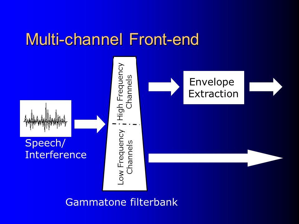 Gammatone Filterbank to Model Cochlea Filtering