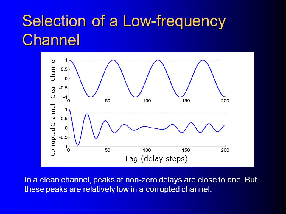 Some channels are masked by interference and provide corrupting information on periodicity.