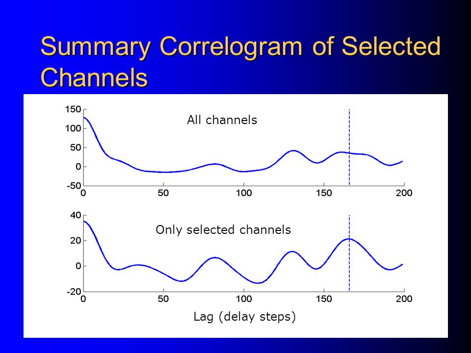 Clean Channel Corrupted Channel Lag (delay steps) Selection of a High-frequency Channel - In a clean channel, normalized correlogram within the original time window and that within a longer time window have similar patterns, but in a corrupted channel they have dissimilar patterns.