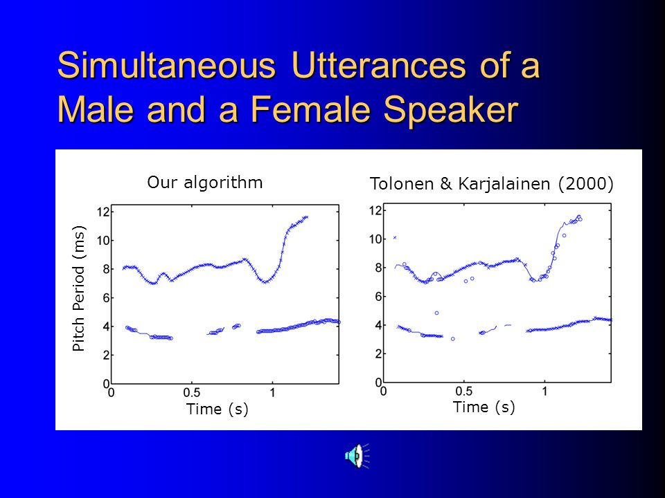 A Male Utterance and White Noise (cont.) A single pitch tracker by Rouat, Liu & Morissette (1997) Pitch Period (ms) Time (s)