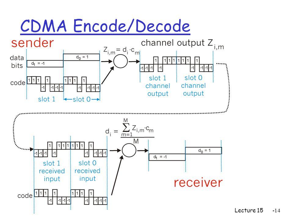 Lecture 15-14 CDMA Encode/Decode