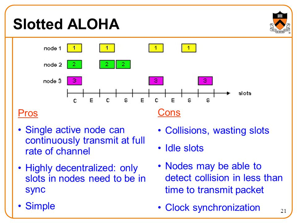 21 Slotted ALOHA Pros Single active node can continuously transmit at full rate of channel Highly decentralized: only slots in nodes need to be in sync Simple Cons Collisions, wasting slots Idle slots Nodes may be able to detect collision in less than time to transmit packet Clock synchronization