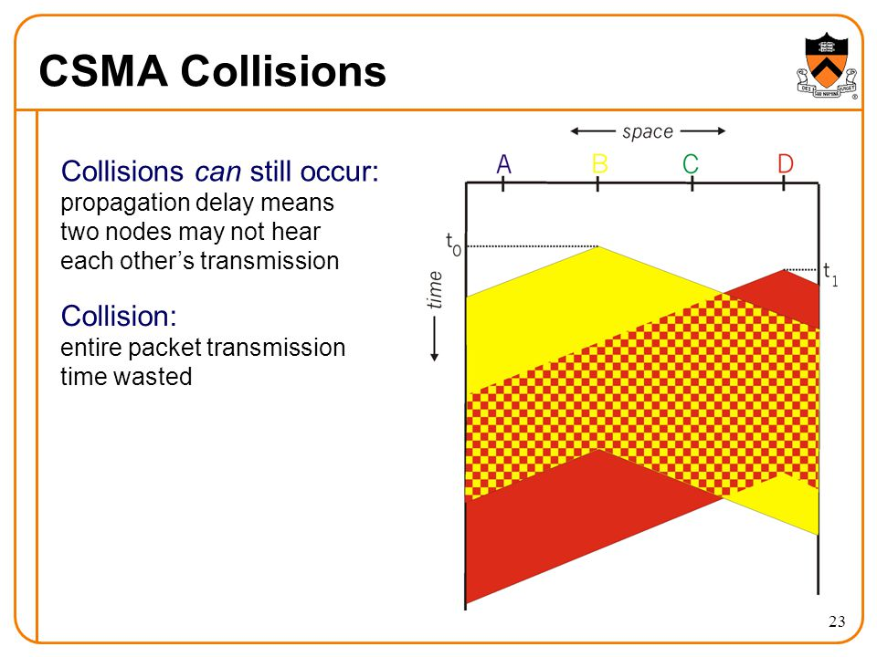 23 CSMA Collisions Collisions can still occur: propagation delay means two nodes may not hear each other's transmission Collision: entire packet transmission time wasted