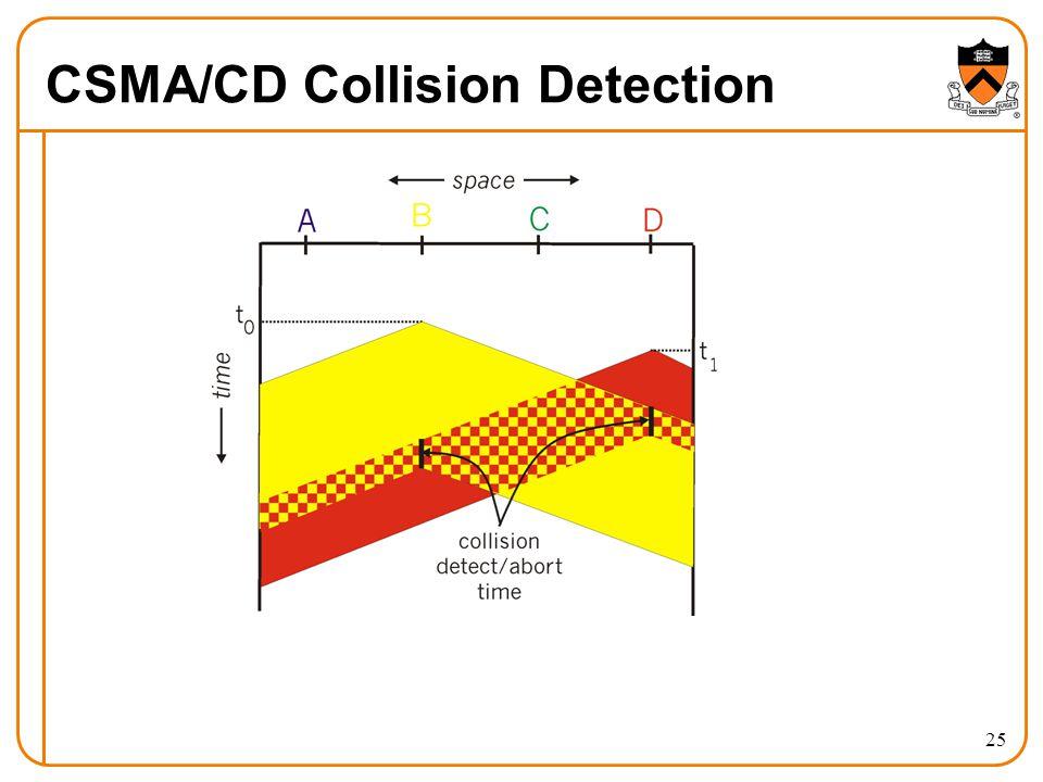 25 CSMA/CD Collision Detection