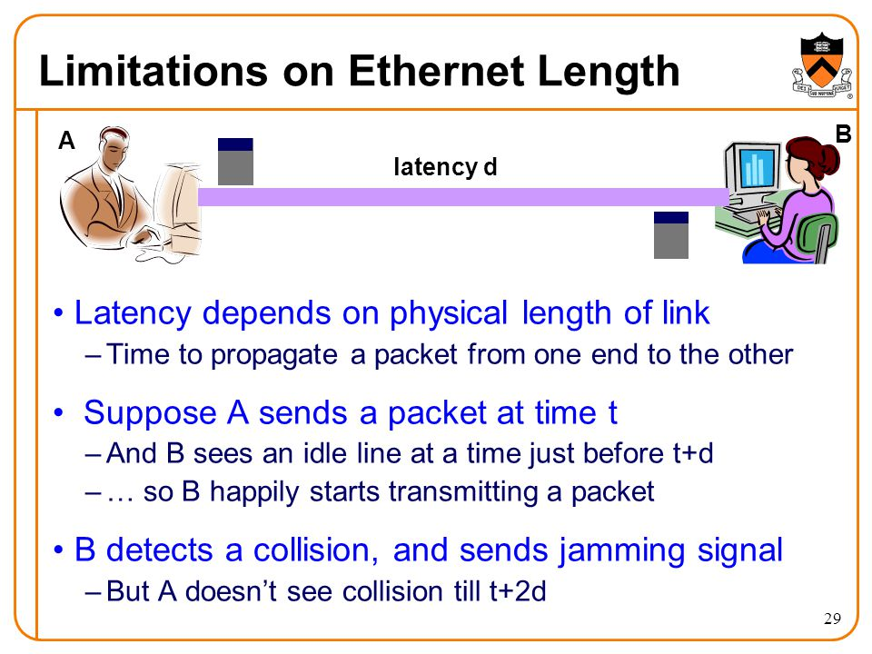 29 Limitations on Ethernet Length Latency depends on physical length of link –Time to propagate a packet from one end to the other Suppose A sends a packet at time t –And B sees an idle line at a time just before t+d –… so B happily starts transmitting a packet B detects a collision, and sends jamming signal –But A doesn't see collision till t+2d latency d A B