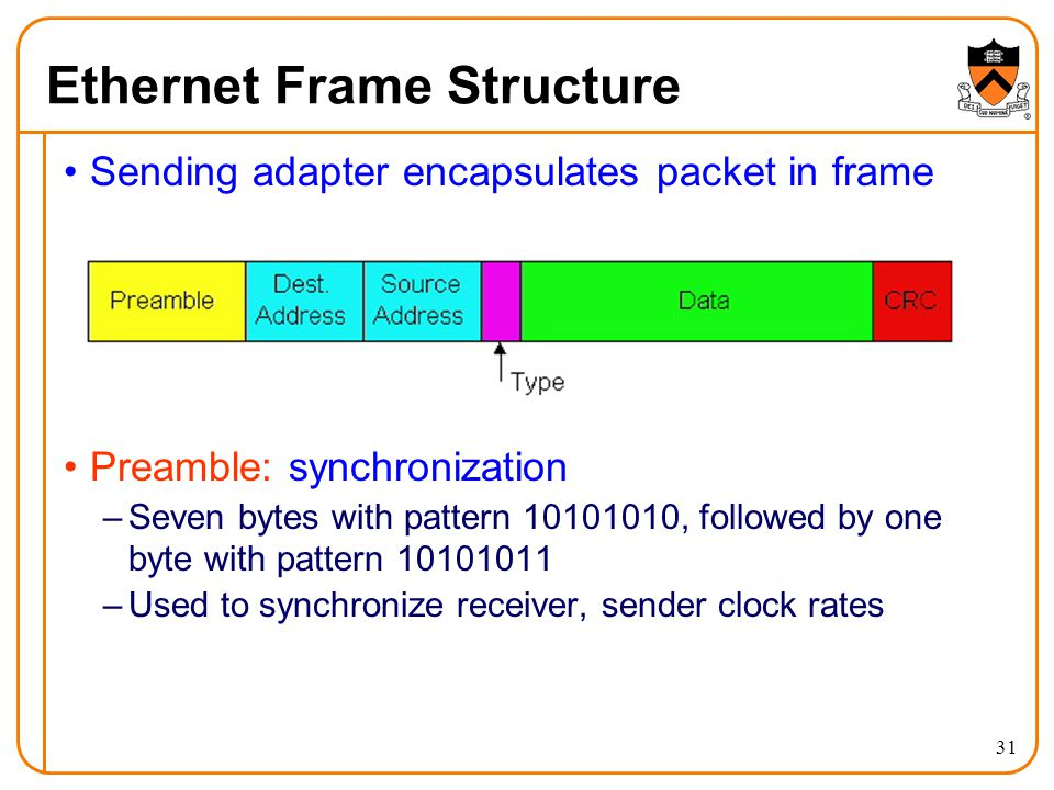 31 Ethernet Frame Structure Sending adapter encapsulates packet in frame Preamble: synchronization –Seven bytes with pattern 10101010, followed by one byte with pattern 10101011 –Used to synchronize receiver, sender clock rates