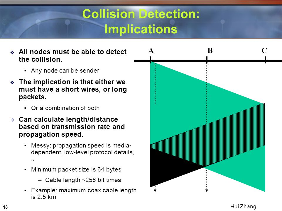 13 Hui Zhang Collision Detection: Implications  All nodes must be able to detect the collision.