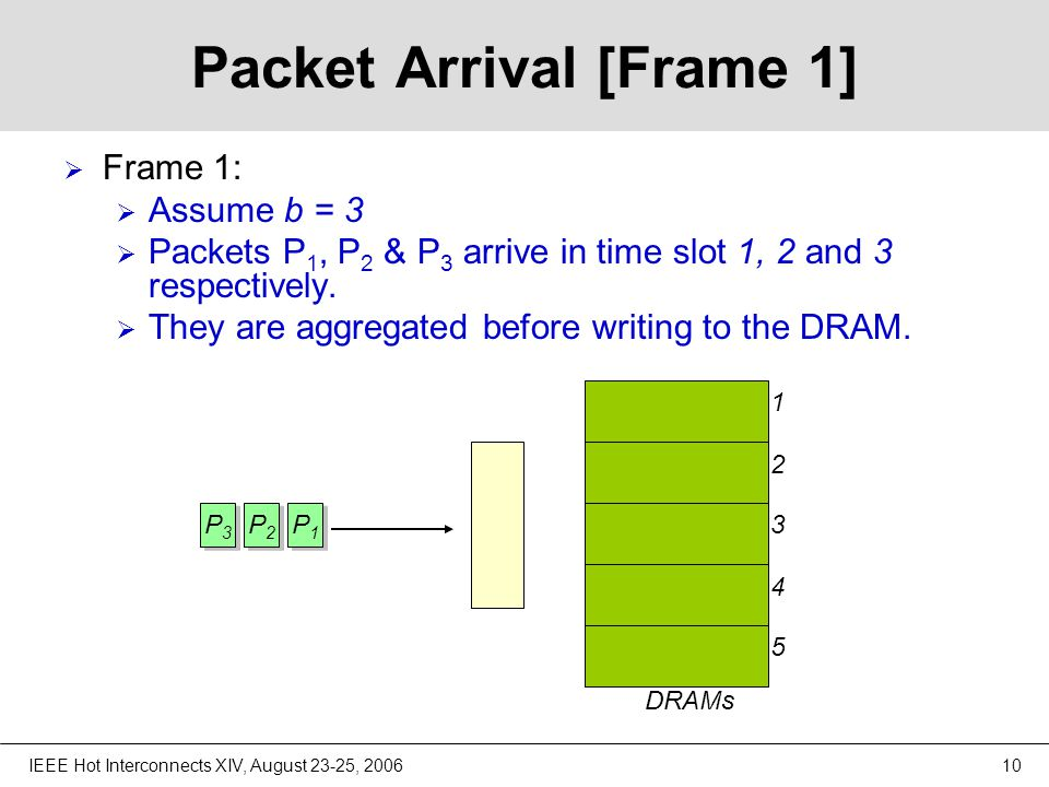 IEEE Hot Interconnects XIV, August 23-25, 200610 Packet Arrival [Frame 1]  Frame 1:  Assume b = 3  Packets P 1, P 2 & P 3 arrive in time slot 1, 2 and 3 respectively.