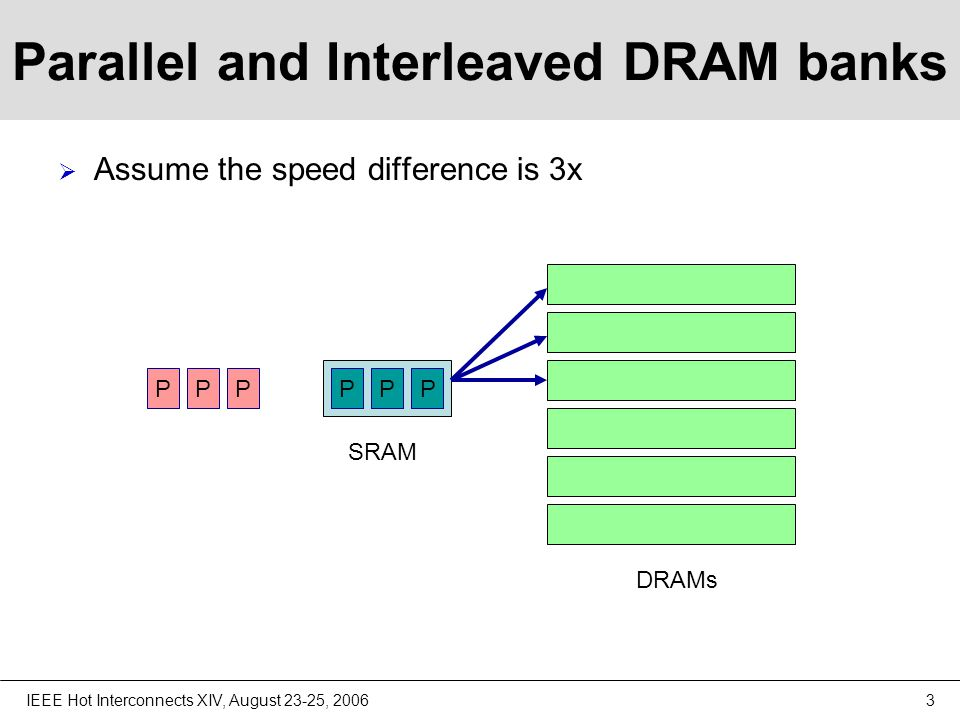 IEEE Hot Interconnects XIV, August 23-25, 20064 Problems with Parallelism  The access pattern can create problems.