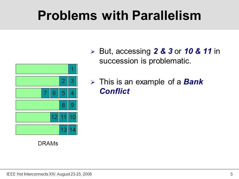 IEEE Hot Interconnects XIV, August 23-25, 20065 Problems with Parallelism  But, accessing 2 & 3 or 10 & 11 in succession is problematic.