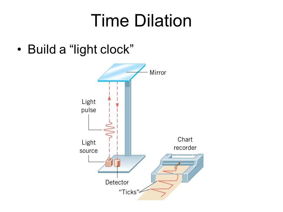Time Dilation Build a light clock