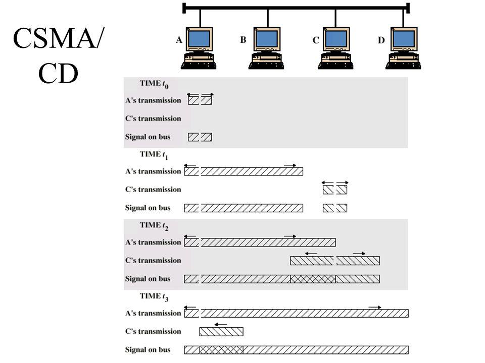 CSMA/ CD
