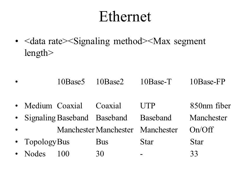 Ethernet 10Base510Base210Base-T10Base-FP MediumCoaxialCoaxialUTP850nm fiber SignalingBasebandBasebandBasebandManchester ManchesterManchesterManchesterOn/Off TopologyBusBusStarStar Nodes10030-33