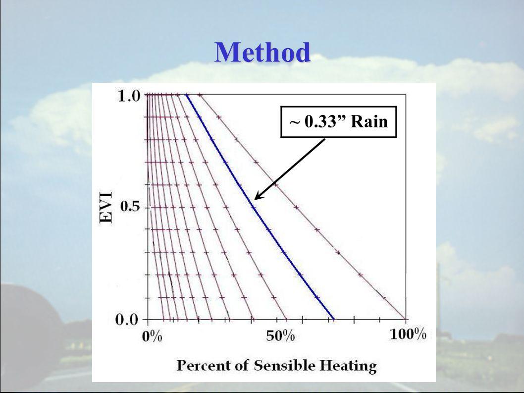 "Method ~ 0.33"" Rain"