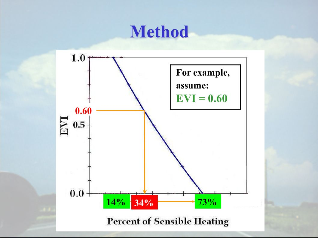 Method 14%73% 0.60 For example, assume: EVI = 0.60 34%