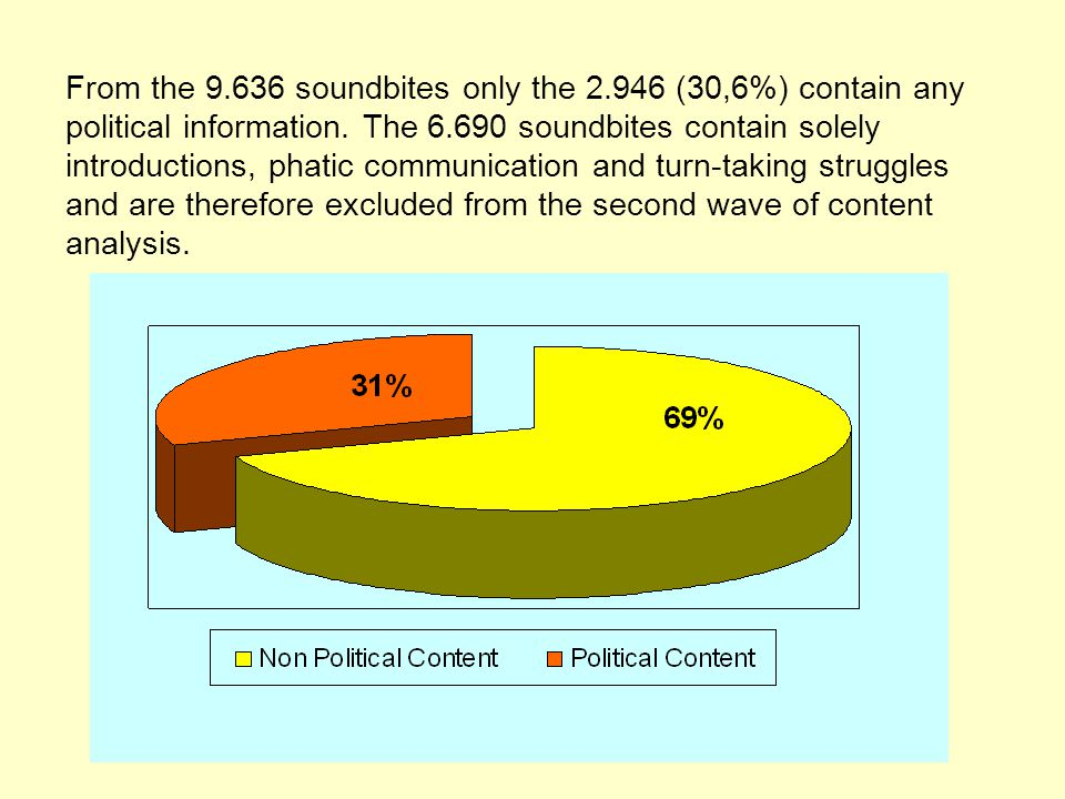 From the 9.636 soundbites only the 2.946 (30,6%) contain any political information.
