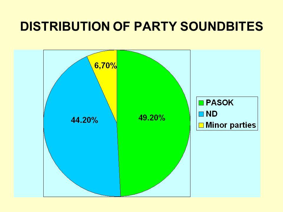 DISTRIBUTION OF PARTY SOUNDBITES