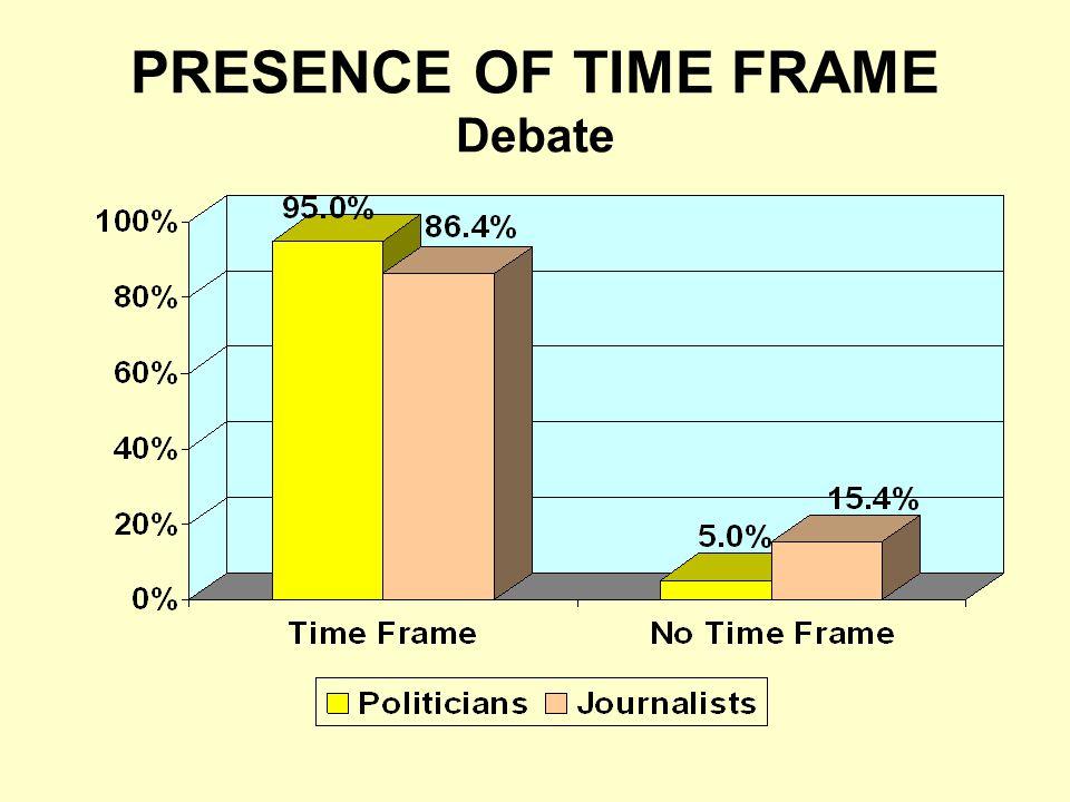 PRESENCE OF TIME FRAME Debate