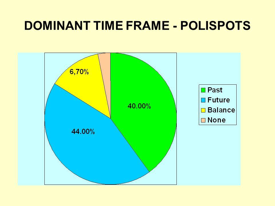 DOMINANT TIME FRAME - POLISPOTS