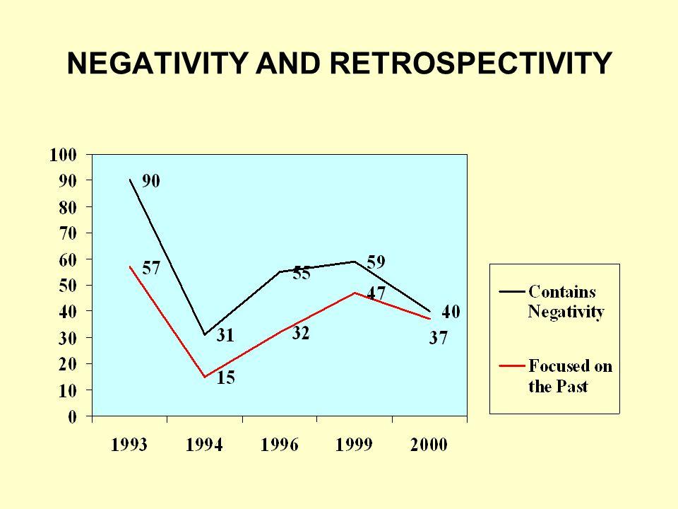 NEGATIVITY AND RETROSPECTIVITY