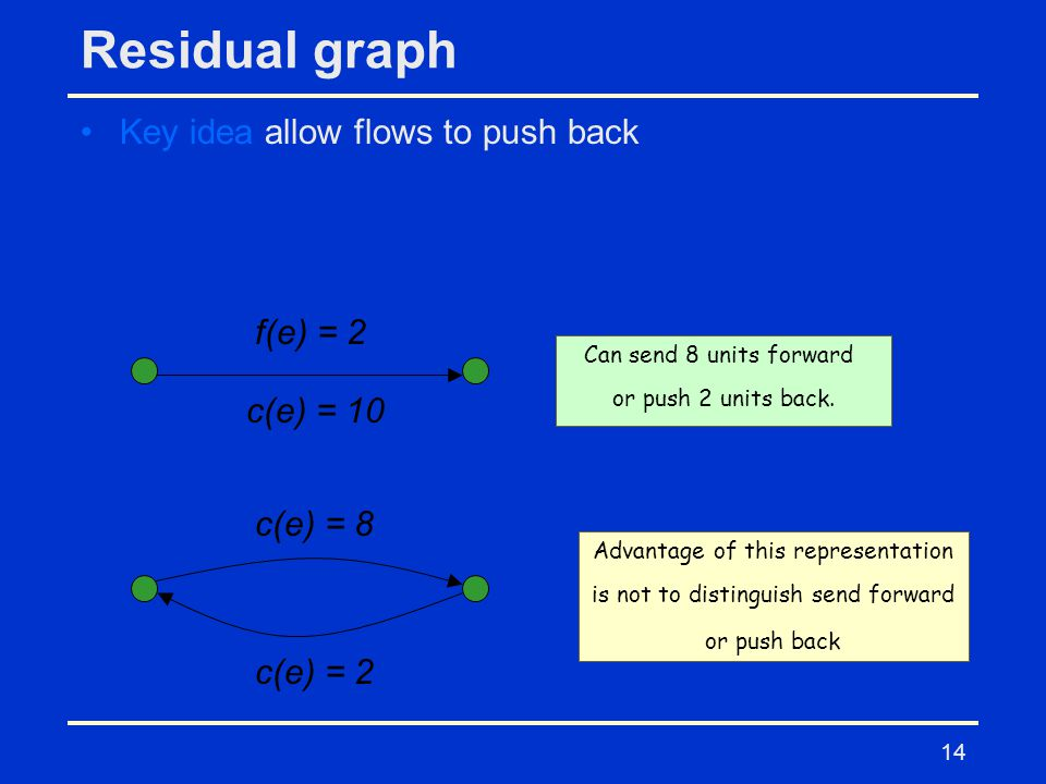 14 Residual graph Key idea allow flows to push back c(e) = 10 f(e) = 2 c(e) = 8 c(e) = 2 Advantage of this representation is not to distinguish send forward or push back Can send 8 units forward or push 2 units back.