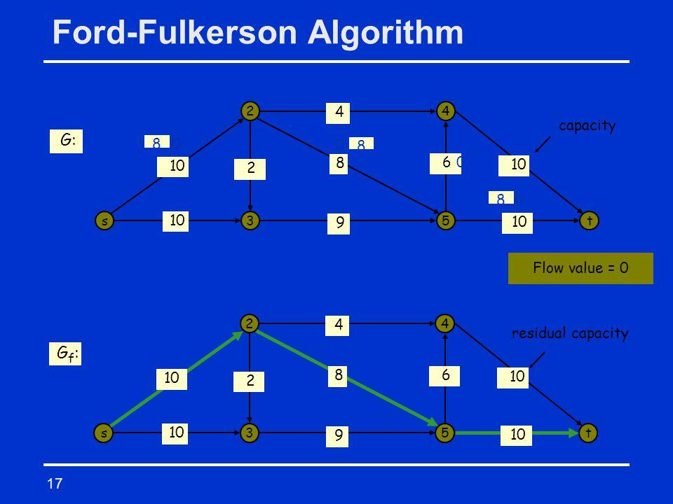 17 Ford-Fulkerson Algorithm s 2 3 4 5t 10 9 8 4 6 2 0 0 0 0 0 0 0 0 G: s 2 3 4 5t 10 9 4 6 2 G f : 10 8 8 8 8 X X X 0 Flow value = 0 capacity residual capacity flow