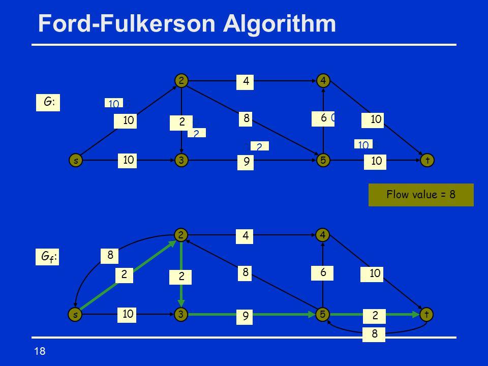 18 Ford-Fulkerson Algorithm s 2 3 4 5t 10 9 8 4 6 2 8 0 0 0 0 8 8 0 0 G: s 2 3 4 5t 10 4 6 G f : 8 8 8 9 2 2 2 10 2 X X X 2 X Flow value = 8