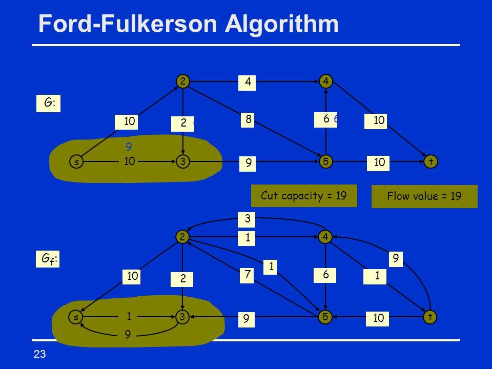23 Ford-Fulkerson Algorithm s 2 3 4 5t 10 9 8 4 6 2 3 9 9 9 7 0 G: s 2 3 4 5t 1 9 1 1 6 2 G f : 10 7 6 9 9 3 1 Flow value = 19 Cut capacity = 19
