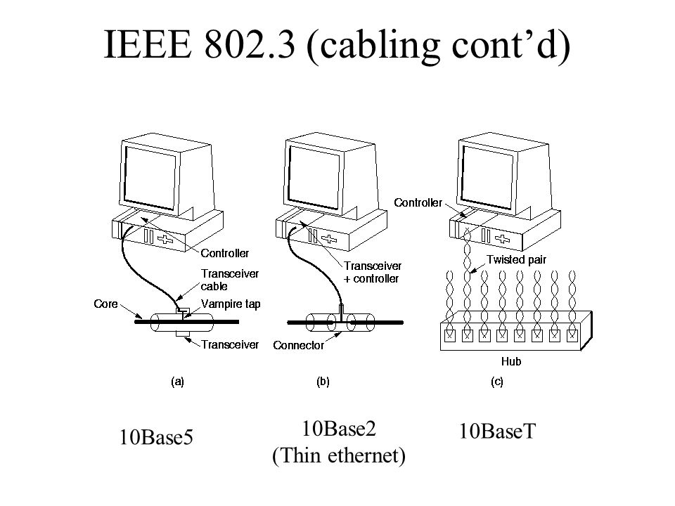 IEEE 802.3 (cabling cont'd) 10Base5 10Base2 (Thin ethernet) 10BaseT
