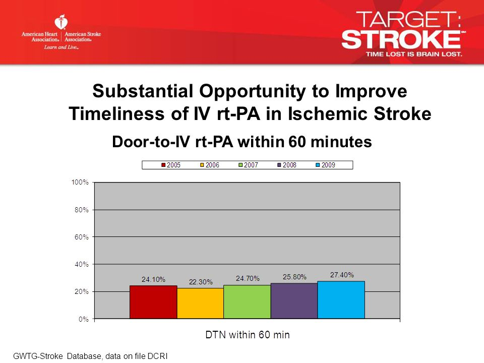 Door-to-IV rt-PA within 60 minutes GWTG-Stroke Database, data on file DCRI Substantial Opportunity to Improve Timeliness of IV rt-PA in Ischemic Stroke