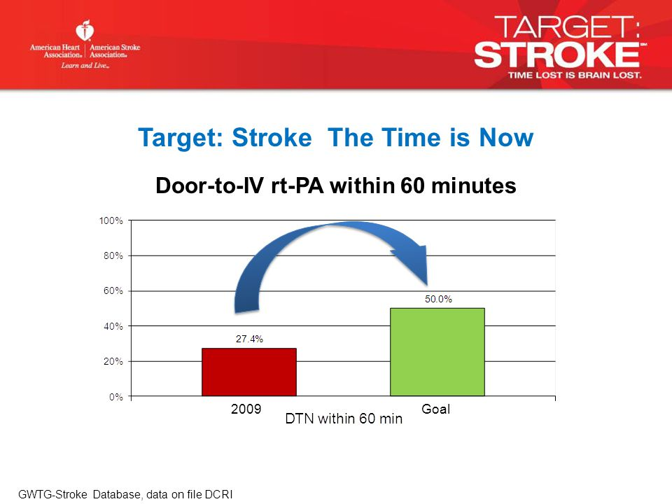 Door-to-IV rt-PA within 60 minutes GWTG-Stroke Database, data on file DCRI Target: Stroke The Time is Now 2009Goal