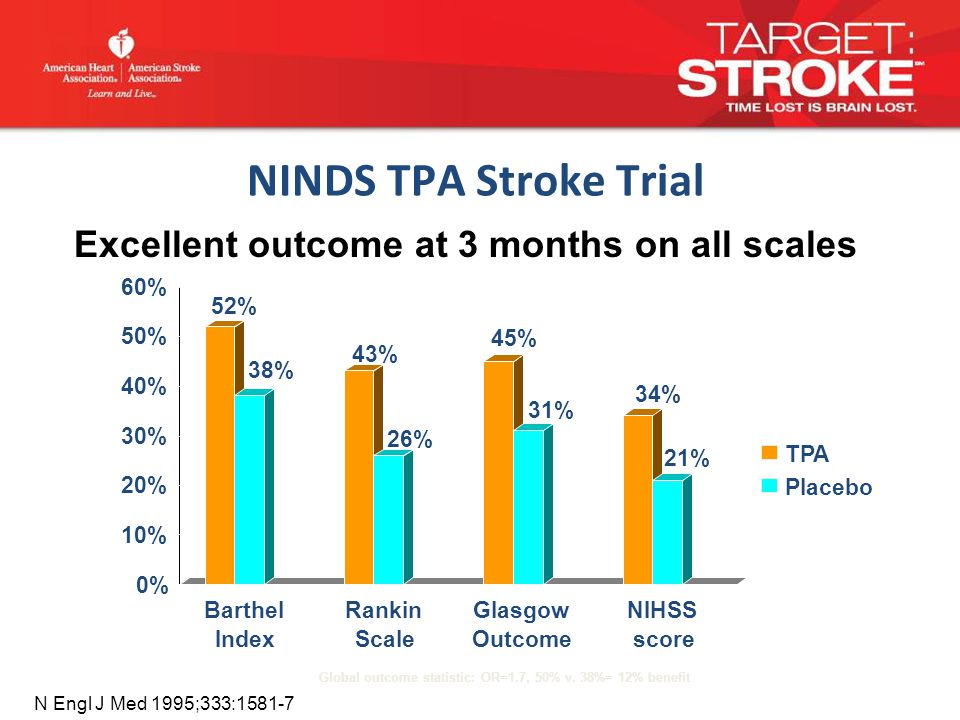 NINDS TPA Stroke Trial Global outcome statistic: OR=1.7, 50% v.