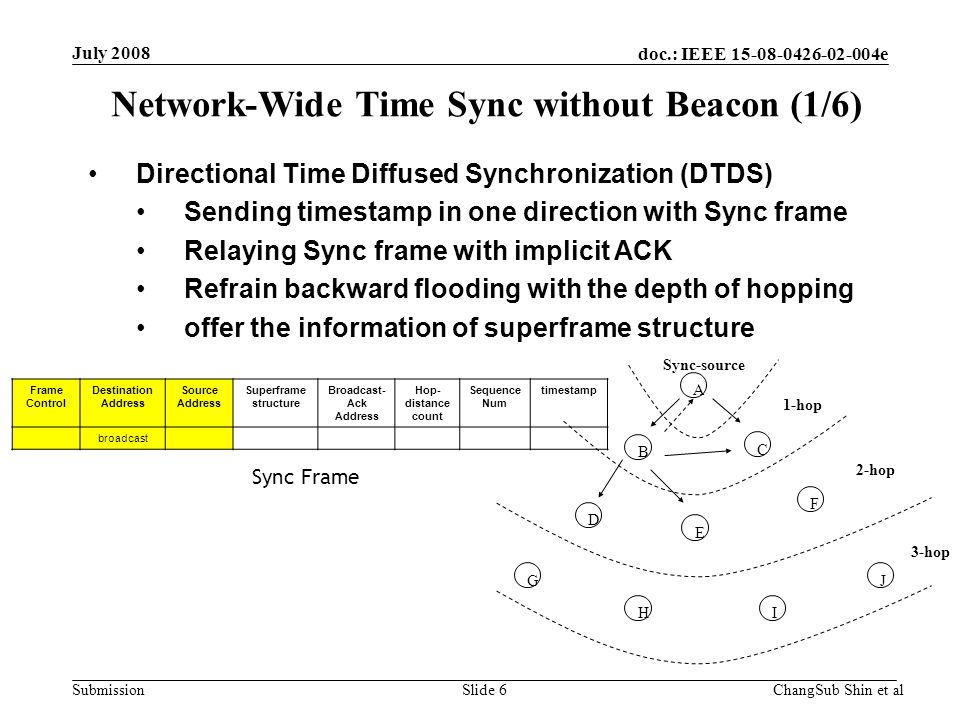 doc.: IEEE 15-08-0426-02-004e Submission Time Stamp and Clock Adjusting Estimated sending time MAC-PHY interface delay time + PHY delay time use timestamp defined in IEEE802.15.4-2006 Clock compensation Using simple liner-regression Network-Wide Time Sync without Beacon (2/6) July 2008 Backoff MAC Insert Timestamp value (interface delay + PHY modulation delay) CCAModulation and TX PHY Modulation and TX PHY Sender Receiver Get Timestamp value ChangSub Shin et alSlide 7