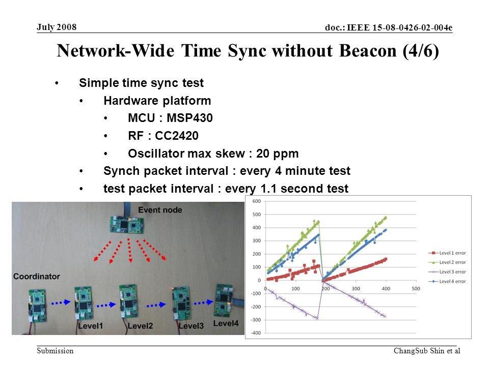 doc.: IEEE 15-08-0426-02-004e Submission Simple time sync test Hardware platform MCU : MSP430 RF : CC2420 Oscillator max skew : 20 ppm Synch packet interval : every 4 minute test test packet interval : every 1.1 second test Network-Wide Time Sync without Beacon (4/6) July 2008 ChangSub Shin et al