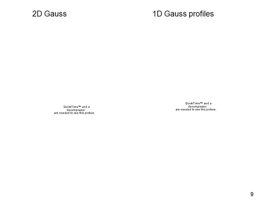 9 2D Gauss1D Gauss profiles
